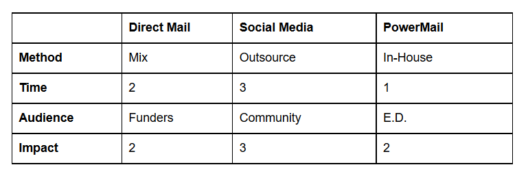 chart showing the method, time, audience, and impact of direct mail, social media, and PowerMail