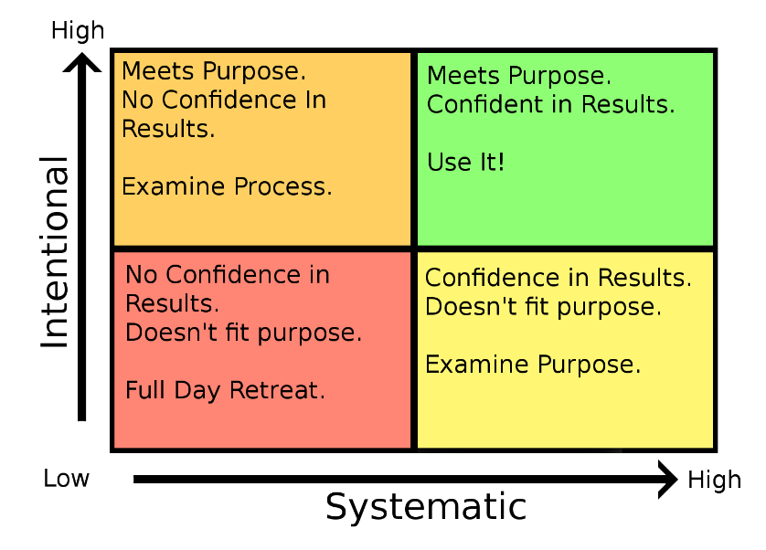 meets purpose with no confidence in results: examine process. meets purpose with confidence in results: use it. no confidence in results and doesn't fit purpose: full day retreat. confidence in results and doesn't fit purpose: examine purpose.
